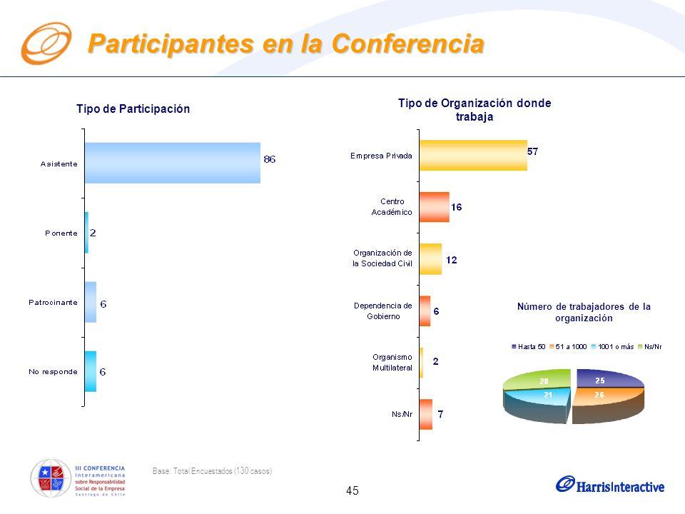 45 Participantes en la Conferencia Tipo de Participación Tipo de Organización donde trabaja Base: Total Encuestados (130 casos) Número de trabajadores de la organización