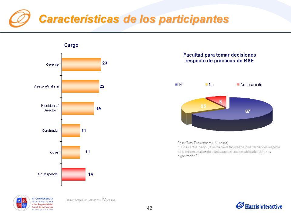 46 Características de los participantes Cargo Facultad para tomar decisiones respecto de prácticas de RSE Base: Total Encuestados (130 casos) K. En su