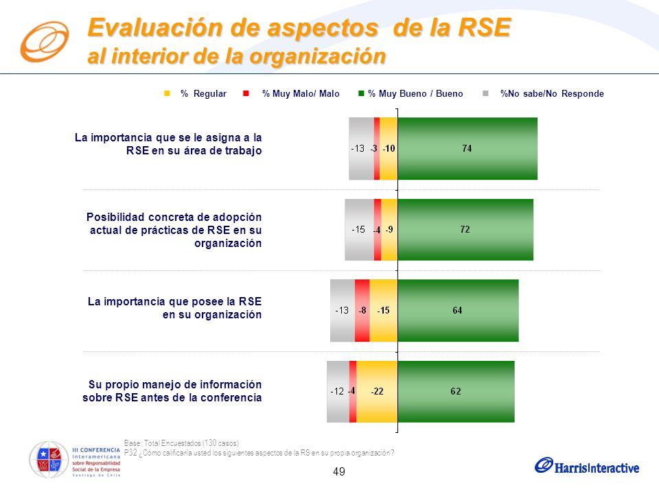 49 Evaluación de aspectos de la RSE al interior de la organización La importancia que se le asigna a la RSE en su área de trabajo Posibilidad concreta de adopción actual de prácticas de RSE en su organización La importancia que posee la RSE en su organización Su propio manejo de información sobre RSE antes de la conferencia % Regular % Muy Malo/ Malo % Muy Bueno / Bueno %No sabe/No Responde Base: Total Encuestados (130 casos) P32 ¿Cómo calificaría usted los siguientes aspectos de la RS en su propia organización?