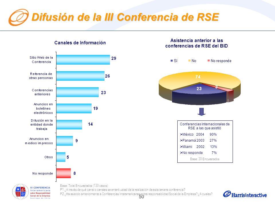50 Difusión de la III Conferencia de RSE Canales de Información Asistencia anterior a las conferencias de RSE del BID Conferencias Internacionales de RSE a las que asistió México 2004 90% Panamá 2003 27% Miami 2002 13% No responde 7% Base: 30 Encuestados Base: Total Encuestados (130 casos) P1 ¿A través de qué canal o canales se enteró usted de la realización de esta tercera conferencia.