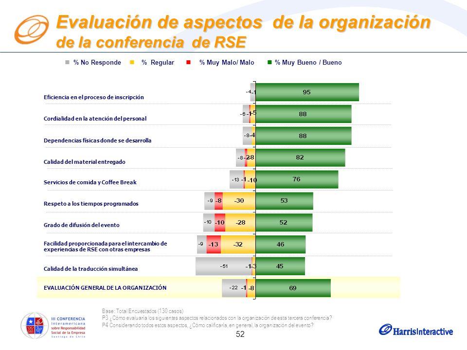52 Evaluación de aspectos de la organización de la conferencia de RSE Eficiencia en el proceso de inscripción Cordialidad en la atención del personal