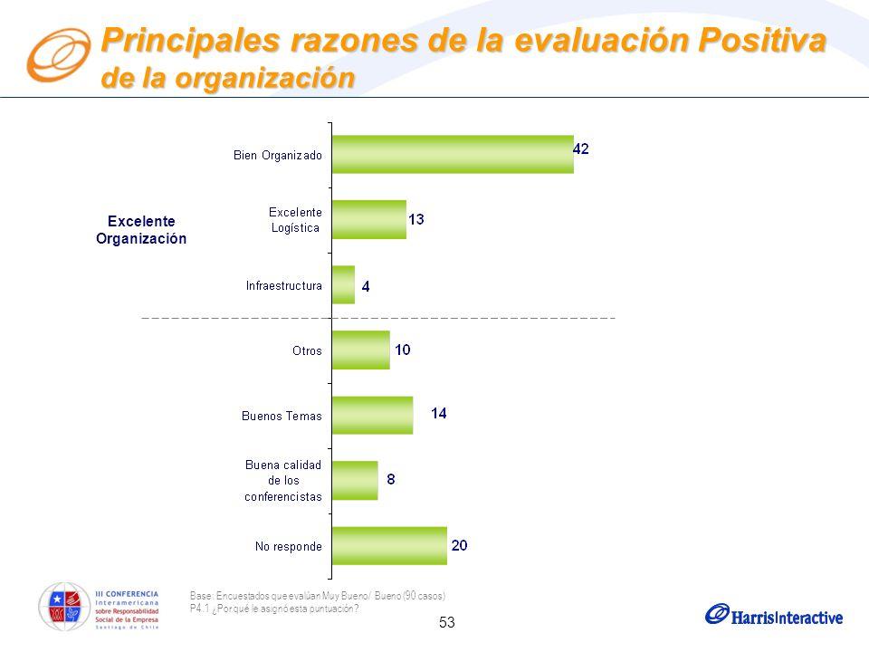 53 Principales razones de la evaluación Positiva de la organización Base: Encuestados que evalúan Muy Bueno/ Bueno (90 casos) P4.1 ¿Por qué le asignó esta puntuación.
