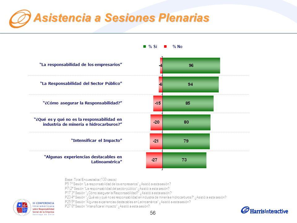56 Asistencia a Sesiones Plenarias % Sí % No La responsabilidad de los empresarios La Responsabilidad del Sector Público ¿Cómo asegurar la Responsabilidad.