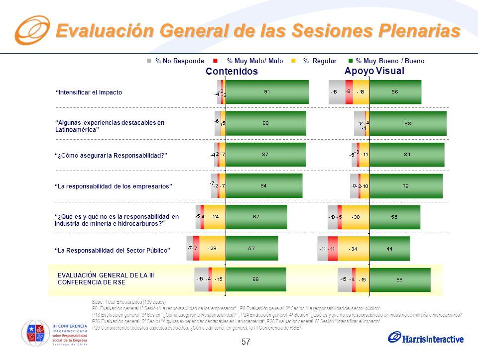 57 Evaluación General de las Sesiones Plenarias Base: Total Encuestados (130 casos) P6 Evaluación general:1º Sesión La responsabilidad de los empresar