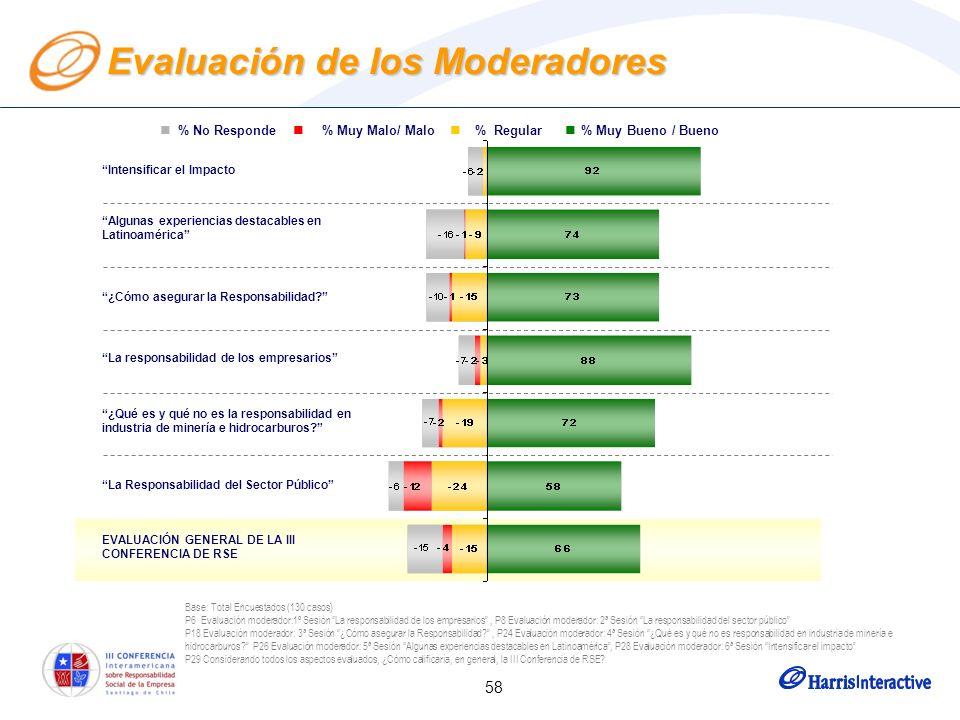 58 Evaluación de los Moderadores Base: Total Encuestados (130 casos) P6 Evaluación moderador:1º Sesión La responsabilidad de los empresarios, P8 Evaluación moderador: 2ª Sesión La responsabilidad del sector público P18 Evaluación moderador: 3ª Sesión ¿Cómo asegurar la Responsabilidad?, P24 Evaluación moderador: 4ª Sesión ¿Qué es y qué no es responsabilidad en industria de minería e hidrocarburos.