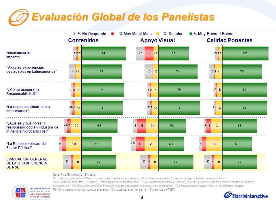 59 Base: Total Encuestados (130 casos) P6 Evaluación panelistas:1º Sesión La responsabilidad de los empresarios, P8 Evaluación panelistas: 2ª Sesión L