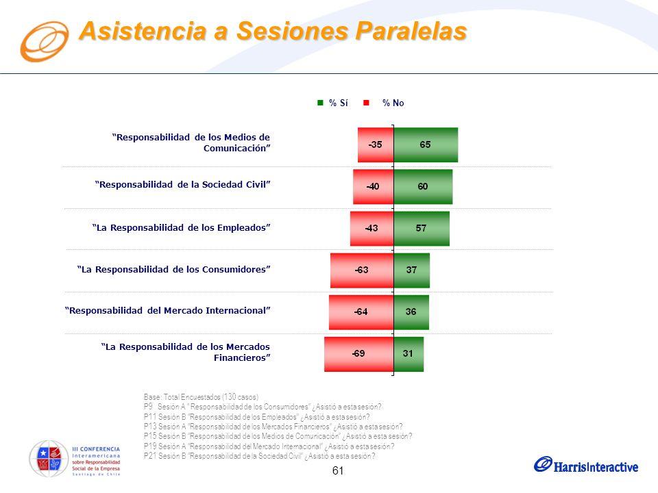 61 Asistencia a Sesiones Paralelas % Sí % No Responsabilidad de los Medios de Comunicación Responsabilidad de la Sociedad Civil La Responsabilidad de los Empleados La Responsabilidad de los Consumidores Responsabilidad del Mercado Internacional La Responsabilidad de los Mercados Financieros Base: Total Encuestados (130 casos) P9 Sesión A Responsabilidad de los Consumidores ¿Asistió a esta sesión.