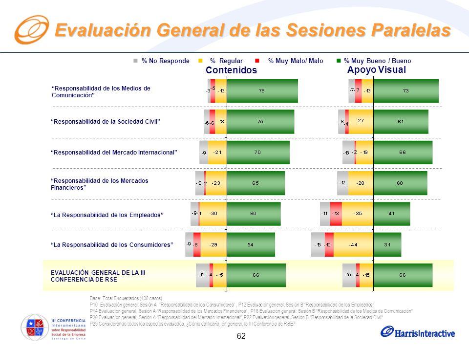 62 Evaluación General de las Sesiones Paralelas % No Responde % Regular % Muy Malo/ Malo % Muy Bueno / Bueno Contenidos Apoyo Visual Responsabilidad de los Medios de Comunicación Responsabilidad de la Sociedad Civil Responsabilidad del Mercado Internacional Responsabilidad de los Mercados Financieros La Responsabilidad de los Empleados La Responsabilidad de los Consumidores EVALUACIÓN GENERAL DE LA III CONFERENCIA DE RSE Base: Total Encuestados (130 casos) P10 Evaluación general: Sesión A Responsabilidad de los Consumidores, P12 Evaluación general: Sesión B Responsabilidad de los Empleados P14 Evaluación general: Sesión A Responsabilidad de los Mercados Financieros, P16 Evaluación general: Sesión B Responsabilidad de los Medios de Comunicación P20 Evaluación general: Sesión A Responsabilidad del Mercado Internacional, P22 Evaluación general: Sesión B Responsabilidad de la Sociedad Civil P29 Considerando todos los aspectos evaluados, ¿Cómo calificaría, en general, la III Conferencia de RSE?