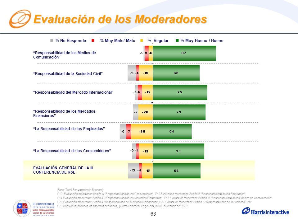 63 Evaluación de los Moderadores Base: Total Encuestados (130 casos) P10 Evaluación moderador: Sesión A Responsabilidad de los Consumidores, P12 Evaluación moderador: Sesión B Responsabilidad de los Empleados P14 Evaluación moderador: Sesión A Responsabilidad de los Mercados Financieros, P16 Evaluación moderador: Sesión B Responsabilidad de los Medios de Comunicación P20 Evaluación moderador: Sesión A Responsabilidad del Mercado Internacional, P22 Evaluación moderador: Sesión B Responsabilidad de la Sociedad Civil P29 Considerando todos los aspectos evaluados, ¿Cómo calificaría, en general, la III Conferencia de RSE.