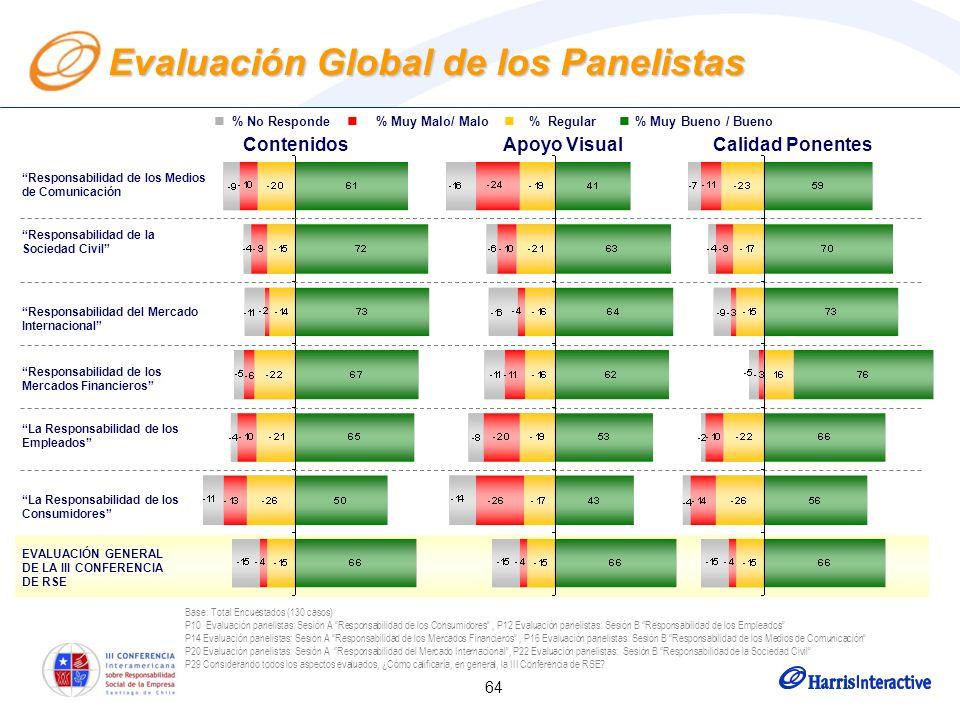 64 Base: Total Encuestados (130 casos) P10 Evaluación panelistas: Sesión A Responsabilidad de los Consumidores, P12 Evaluación panelistas: Sesión B Responsabilidad de los Empleados P14 Evaluación panelistas: Sesión A Responsabilidad de los Mercados Financieros, P16 Evaluación panelistas: Sesión B Responsabilidad de los Medios de Comunicación P20 Evaluación panelistas: Sesión A Responsabilidad del Mercado Internacional, P22 Evaluación panelistas: Sesión B Responsabilidad de la Sociedad Civil P29 Considerando todos los aspectos evaluados, ¿Cómo calificaría, en general, la III Conferencia de RSE.