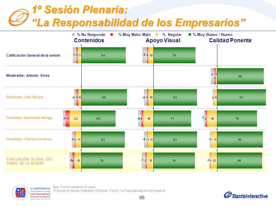 66 Base: Total Encuestados (130 casos) P6 Evaluación General, Moderador y Panelistas: 1º Sesión La Responsabilidad de los Empresarios Moderador: Anton