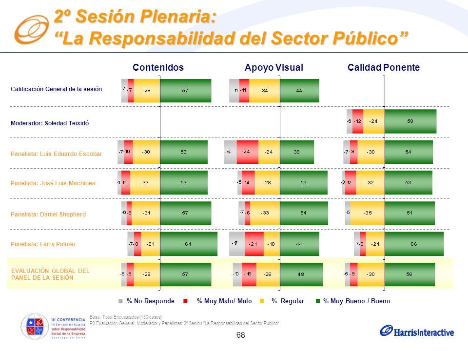68 Base: Total Encuestados (130 casos) P8 Evaluación General, Moderador y Panelistas: 2º Sesión La Responsabilidad del Sector Público Moderador: Soled