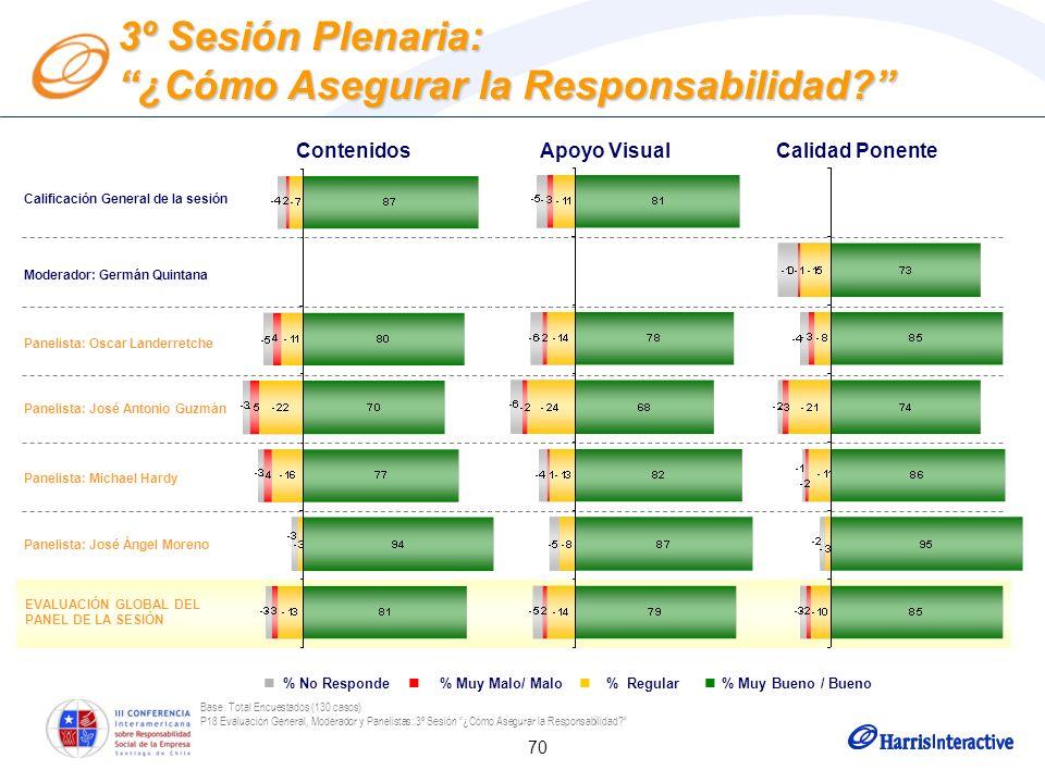 70 Base: Total Encuestados (130 casos) P18 Evaluación General, Moderador y Panelistas: 3º Sesión ¿Cómo Asegurar la Responsabilidad.