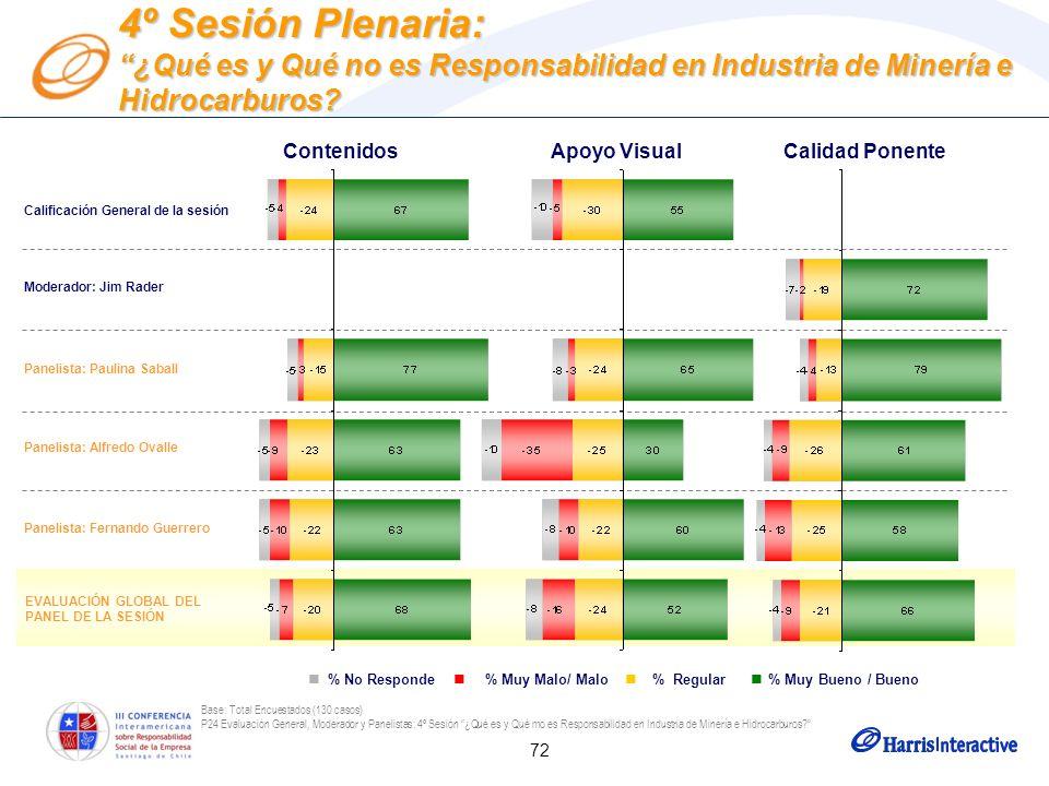 72 Base: Total Encuestados (130 casos) P24 Evaluación General, Moderador y Panelistas: 4º Sesión ¿Qué es y Qué mo es Responsabilidad en Industria de M
