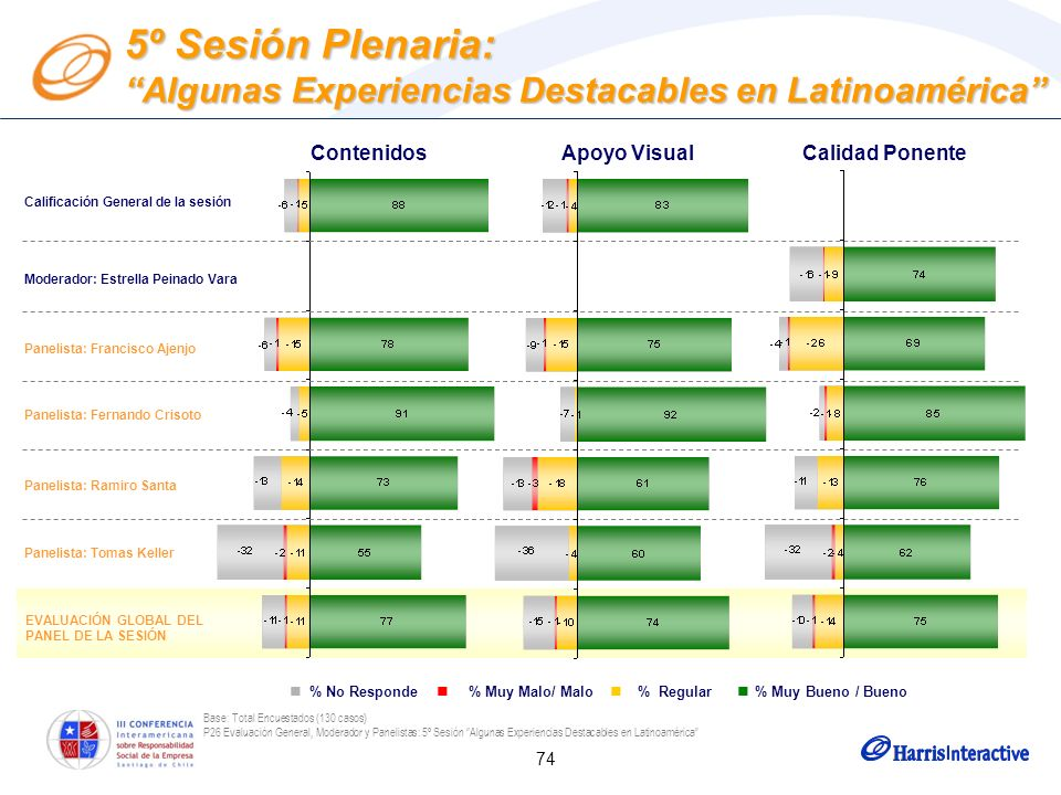 74 Base: Total Encuestados (130 casos) P26 Evaluación General, Moderador y Panelistas: 5º Sesión Algunas Experiencias Destacables en Latinoamérica Mod