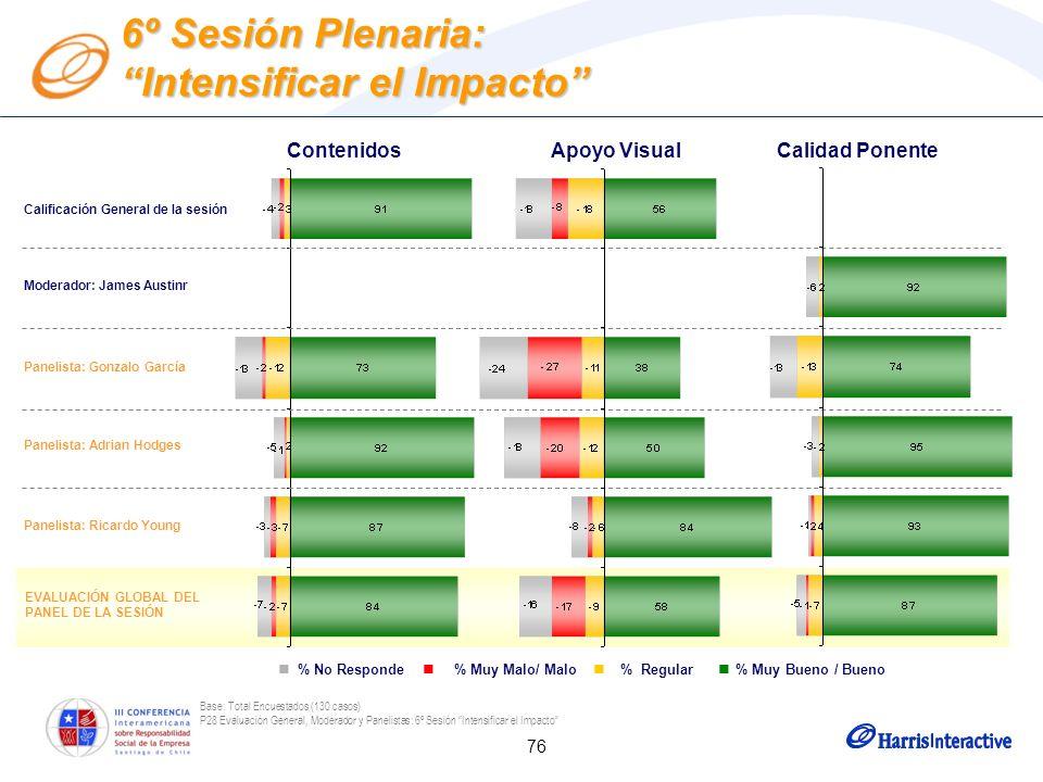 76 EVALUACIÓN GLOBAL DEL PANEL DE LA SESIÓN Base: Total Encuestados (130 casos) P28 Evaluación General, Moderador y Panelistas: 6º Sesión Intensificar