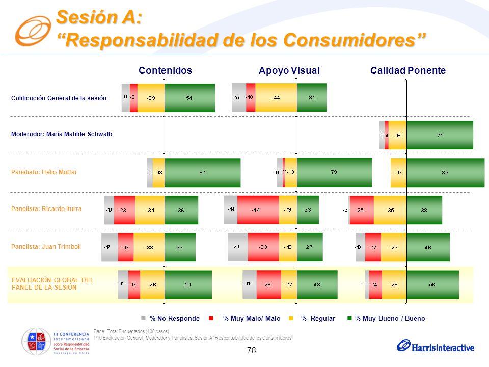 78 Base: Total Encuestados (130 casos) P10 Evaluación General, Moderador y Panelistas: Sesión A Responsabilidad de los Consumidores Moderador: María M