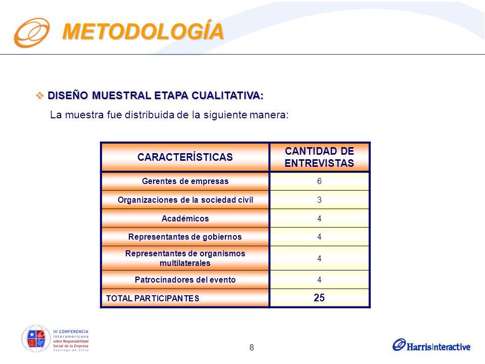 8 METODOLOGÍA DISEÑO MUESTRAL ETAPA CUALITATIVA: DISEÑO MUESTRAL ETAPA CUALITATIVA: La muestra fue distribuida de la siguiente manera: CARACTERÍSTICAS