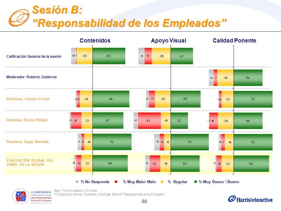 80 Base: Total Encuestados (130 casos) P12 Evaluación General, Moderador y Panelistas: Sesión B Responsabilidad de los Empleados Moderador: Roberto Gu