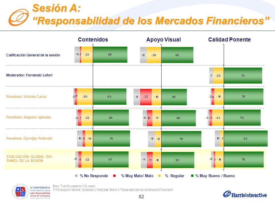 82 EVALUACIÓN GLOBAL DEL PANEL DE LA SESIÓN Base: Total Encuestados (130 casos) P14 Evaluación General, Moderador y Panelistas: Sesión A Responsabilid