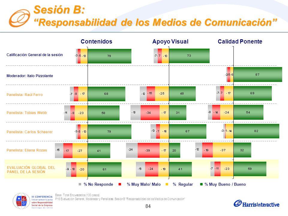 84 EVALUACIÓN GLOBAL DEL PANEL DE LA SESIÓN Base: Total Encuestados (130 casos) P16 Evaluación General, Moderador y Panelistas: Sesión B Responsabilid