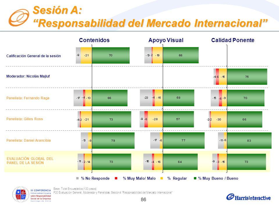 86 Base: Total Encuestados (130 casos) P20 Evaluación General, Moderador y Panelistas: Sesión A Responsabilidad del Mercado Internacional Moderador: N