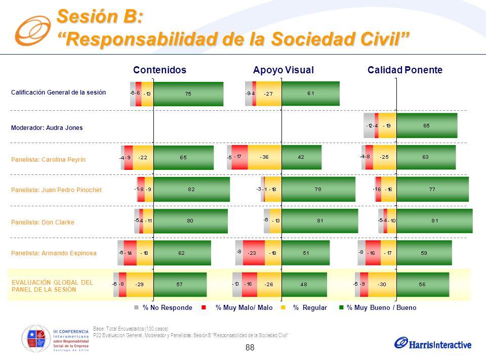 88 Base: Total Encuestados (130 casos) P22 Evaluación General, Moderador y Panelistas: Sesión B Responsabilidad de la Sociedad Civil Moderador: Audra
