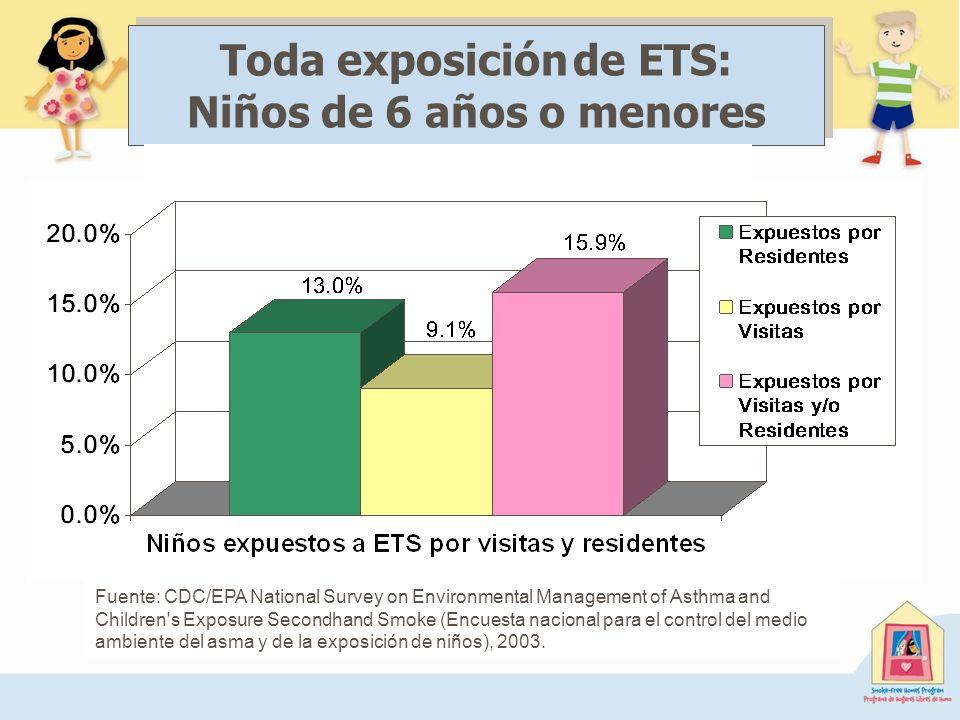 Fuente: CDC/EPA National Survey on Environmental Management of Asthma and Children's Exposure Secondhand Smoke (Encuesta nacional para el control del