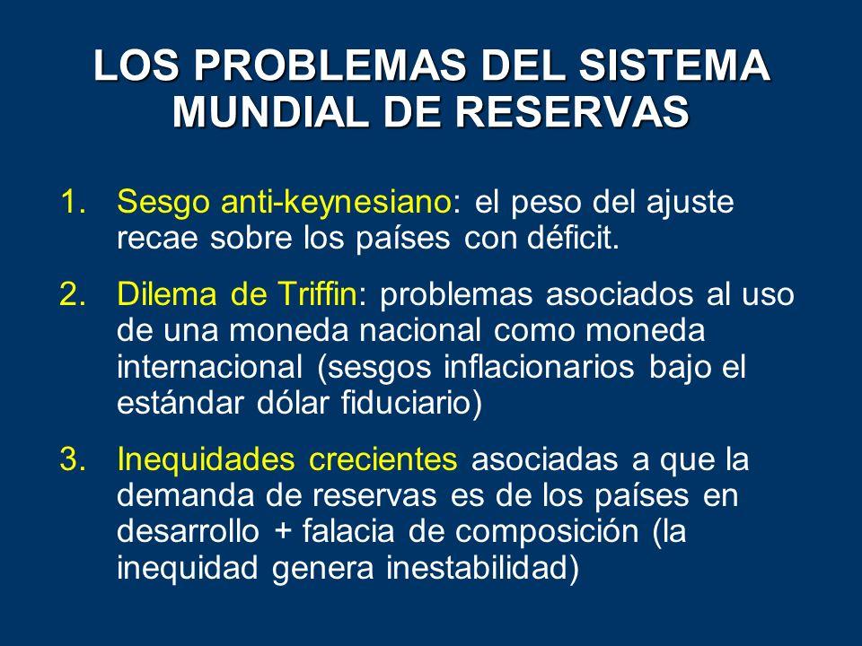 LOS PROBLEMAS DEL SISTEMA MUNDIAL DE RESERVAS 1.Sesgo anti-keynesiano: el peso del ajuste recae sobre los países con déficit. 2.Dilema de Triffin: pro