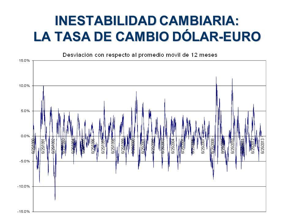 INESTABILIDAD CAMBIARIA: LA TASA DE CAMBIO DÓLAR-EURO