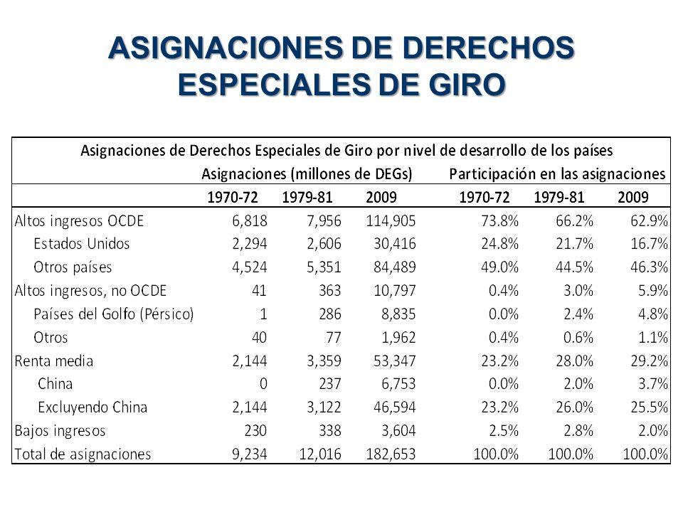 ASIGNACIONES DE DERECHOS ESPECIALES DE GIRO