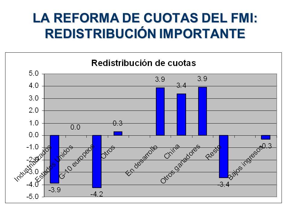 LA REFORMA DE CUOTAS DEL FMI: REDISTRIBUCIÓN IMPORTANTE