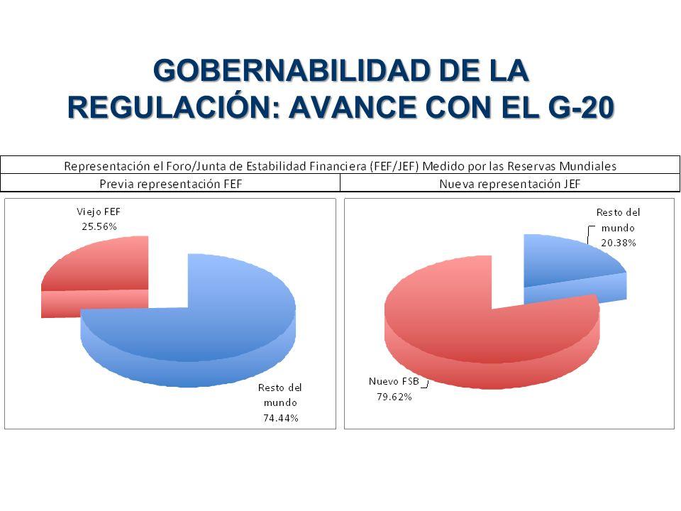 GOBERNABILIDAD DE LA REGULACIÓN: AVANCE CON EL G-20