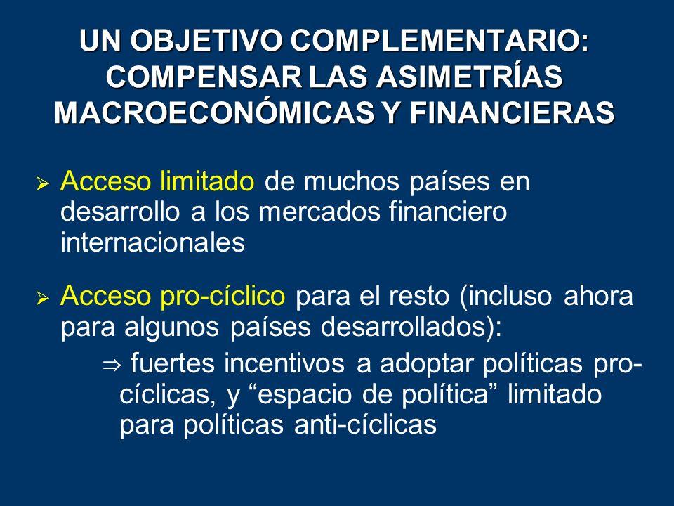 UN OBJETIVO COMPLEMENTARIO: COMPENSAR LAS ASIMETRÍAS MACROECONÓMICAS Y FINANCIERAS Acceso limitado de muchos países en desarrollo a los mercados finan