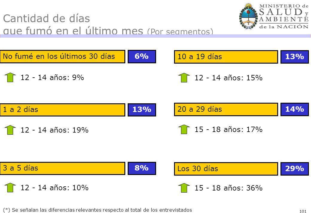 101 No fumé en los últimos 30 días6% (*) Se señalan las diferencias relevantes respecto al total de los entrevistados 12 - 14 años: 9% Cantidad de días que fumó en el último mes (Por segmentos) 1 a 2 días13% 12 - 14 años: 19% 3 a 5 días8% 12 - 14 años: 10% 10 a 19 días13% 12 - 14 años: 15% 20 a 29 días14% 15 - 18 años: 17% Los 30 días29% 15 - 18 años: 36%