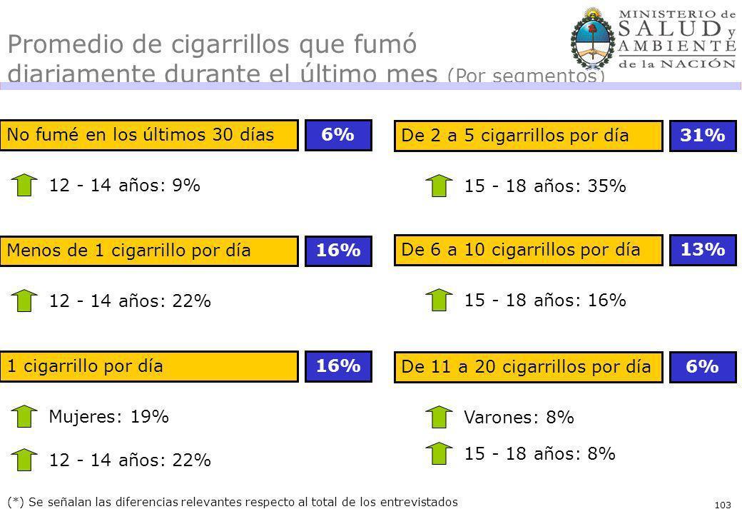 103 No fumé en los últimos 30 días6% (*) Se señalan las diferencias relevantes respecto al total de los entrevistados 12 - 14 años: 9% Promedio de cigarrillos que fumó diariamente durante el último mes (Por segmentos) De 2 a 5 cigarrillos por día31% 15 - 18 años: 35% Menos de 1 cigarrillo por día16% 12 - 14 años: 22% 1 cigarrillo por día16% Mujeres: 19% 12 - 14 años: 22% De 6 a 10 cigarrillos por día13% 15 - 18 años: 16% De 11 a 20 cigarrillos por día6% Varones: 8% 15 - 18 años: 8%
