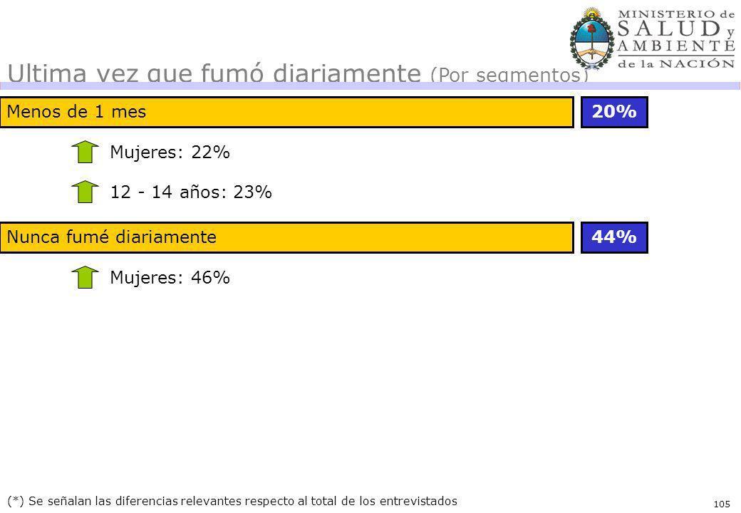 105 Menos de 1 mes20% (*) Se señalan las diferencias relevantes respecto al total de los entrevistados Mujeres: 22% 12 - 14 años: 23% Ultima vez que f