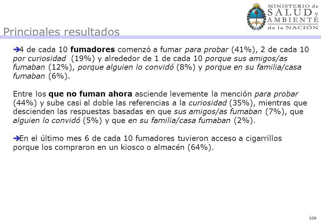109 Principales resultados 4 de cada 10 fumadores comenzó a fumar para probar (41%), 2 de cada 10 por curiosidad (19%) y alrededor de 1 de cada 10 porque sus amigos/as fumaban (12%), porque alguien lo convidó (8%) y porque en su familia/casa fumaban (6%).