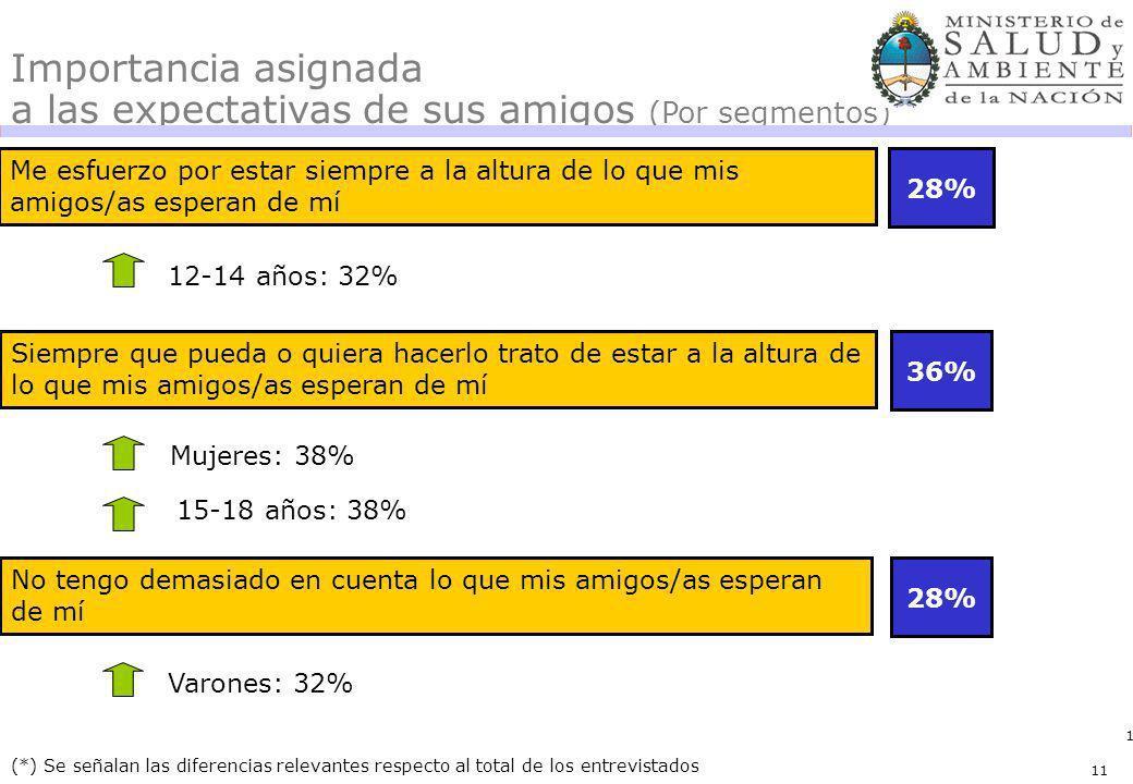11 Me esfuerzo por estar siempre a la altura de lo que mis amigos/as esperan de mí 28% 36% (*) Se señalan las diferencias relevantes respecto al total
