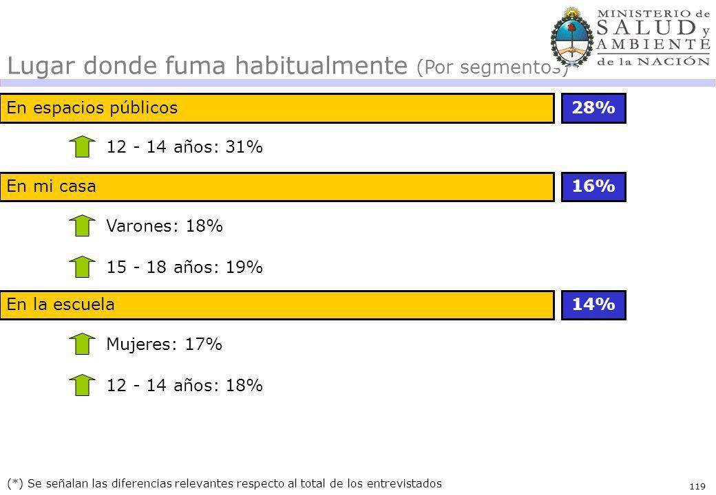 119 En espacios públicos28% (*) Se señalan las diferencias relevantes respecto al total de los entrevistados 12 - 14 años: 31% Lugar donde fuma habitu