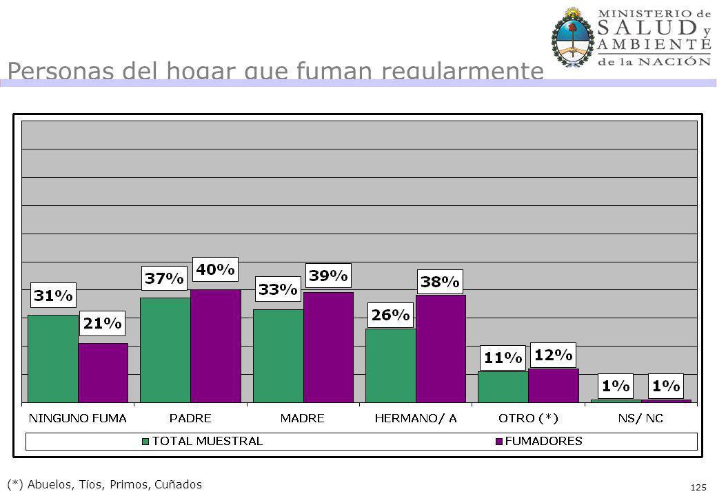 125 Personas del hogar que fuman regularmente (*) Abuelos, Tíos, Primos, Cuñados