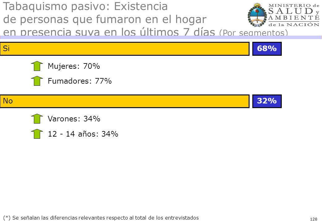 128 Si68% (*) Se señalan las diferencias relevantes respecto al total de los entrevistados Mujeres: 70% Tabaquismo pasivo: Existencia de personas que