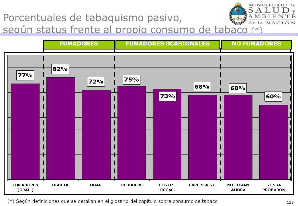 129 Porcentuales de tabaquismo pasivo, según status frente al propio consumo de tabaco (*) (*) Según definiciones que se detallan en el glosario del capítulo sobre consumo de tabaco FUMADORESFUMADORES OCASIONALESNO FUMADORES