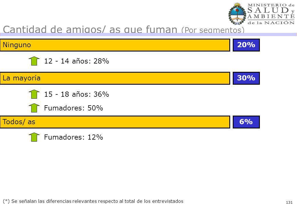 131 Ninguno20% (*) Se señalan las diferencias relevantes respecto al total de los entrevistados 12 - 14 años: 28% Cantidad de amigos/ as que fuman (Por segmentos) La mayoría30% 15 - 18 años: 36% Fumadores: 50% Todos/ as6% Fumadores: 12%