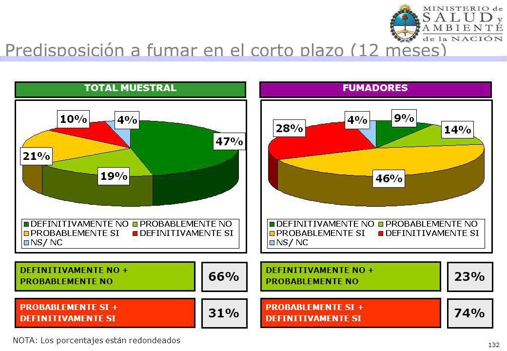 132 Predisposición a fumar en el corto plazo (12 meses) TOTAL MUESTRALFUMADORES DEFINITIVAMENTE NO + PROBABLEMENTE NO 66% PROBABLEMENTE SI + DEFINITIVAMENTE SI 31% DEFINITIVAMENTE NO + PROBABLEMENTE NO 23% PROBABLEMENTE SI + DEFINITIVAMENTE SI 74% NOTA: Los porcentajes están redondeados