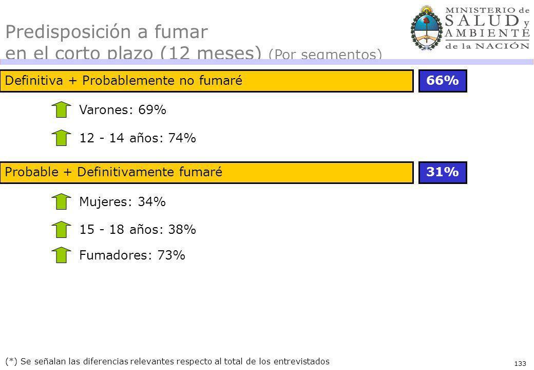 133 Definitiva + Probablemente no fumaré66% (*) Se señalan las diferencias relevantes respecto al total de los entrevistados Varones: 69% Predisposición a fumar en el corto plazo (12 meses) (Por segmentos) 12 - 14 años: 74% Probable + Definitivamente fumaré31% Mujeres: 34% 15 - 18 años: 38% Fumadores: 73%