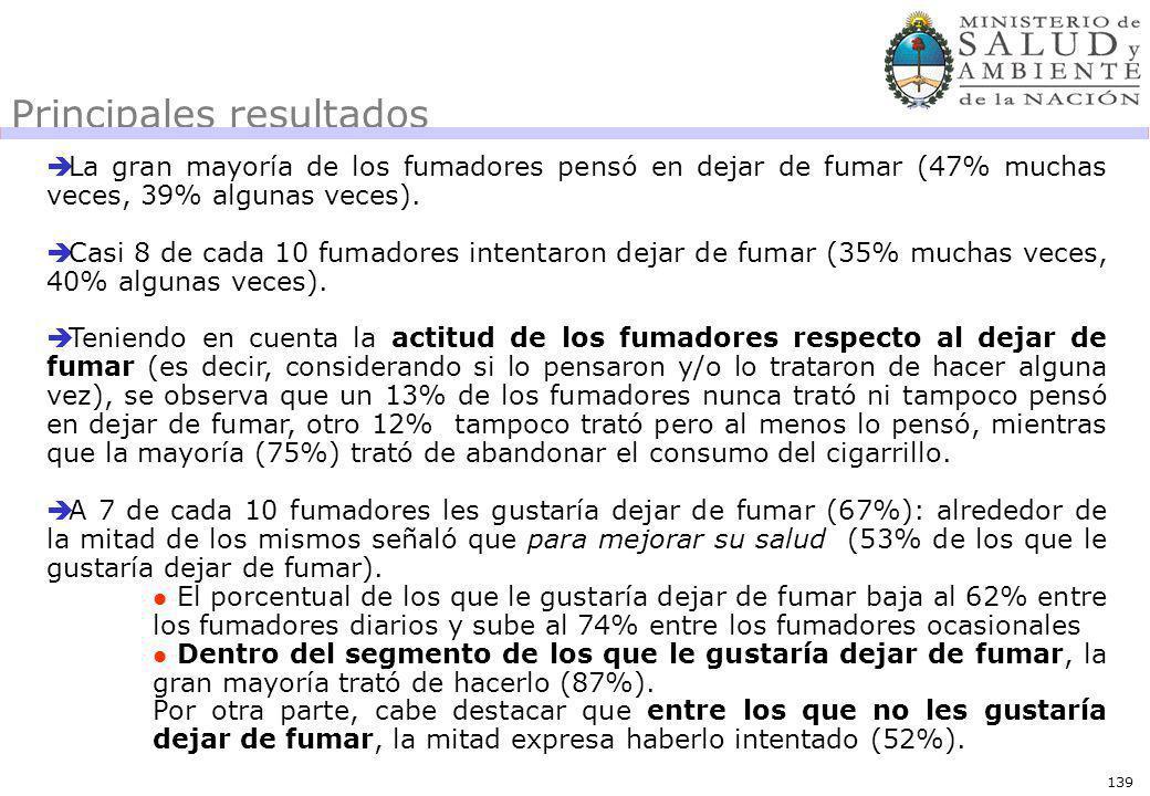 139 Principales resultados La gran mayoría de los fumadores pensó en dejar de fumar (47% muchas veces, 39% algunas veces).