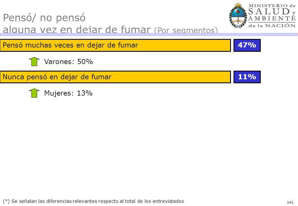 141 (*) Se señalan las diferencias relevantes respecto al total de los entrevistados Pensó muchas veces en dejar de fumar47% Varones: 50% Pensó/ no pe