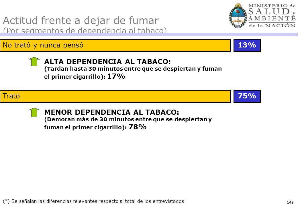 145 (*) Se señalan las diferencias relevantes respecto al total de los entrevistados Actitud frente a dejar de fumar (Por segmentos de dependencia al