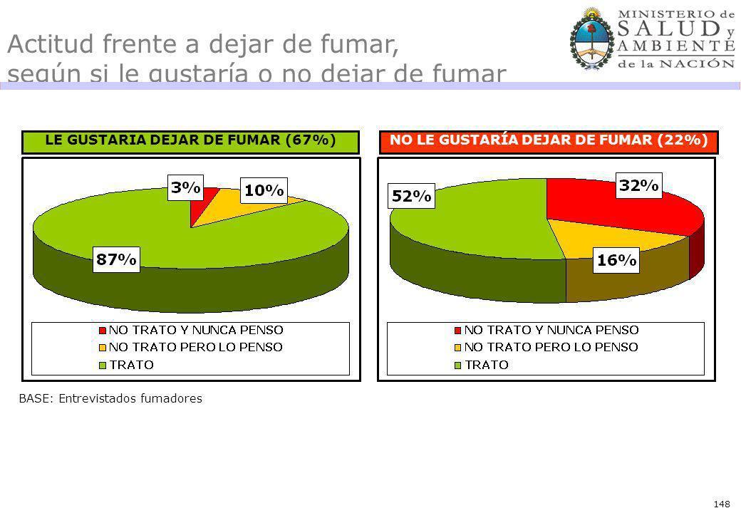 148 Actitud frente a dejar de fumar, según si le gustaría o no dejar de fumar LE GUSTARIA DEJAR DE FUMAR (67%)NO LE GUSTARÍA DEJAR DE FUMAR (22%) BASE